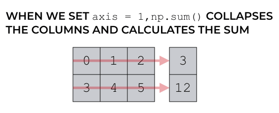 An example of how NumPy axes work with the NumPy sum function, axis = 1.