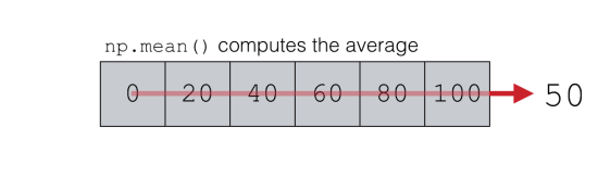 A visual representation of how NumPy mean computes the average of a NumPy array.