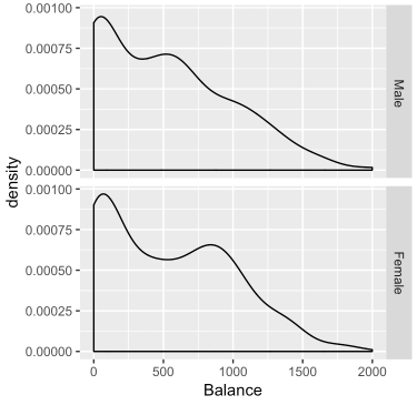 A small multiple chart of Balance with two panels based on Gender, organized in a single column of panels.