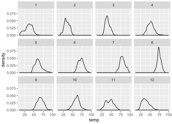 A density plot of the temp variable, faceted on the month variable.
