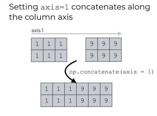 An example of NumPy concatenate with axis = 1.