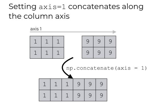 A visual explanation of NumPy concatenate with axis = 1.