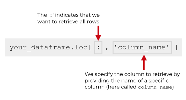An image that shows the syntax for selecting a specific column with Pandas loc.