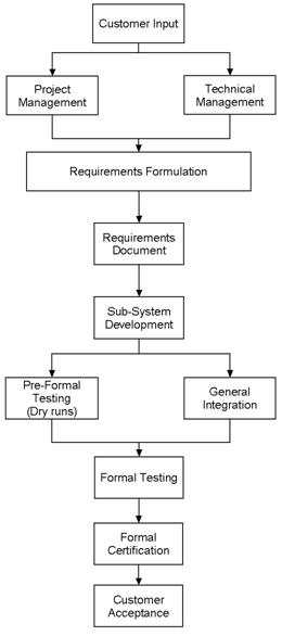 The System Integration Process