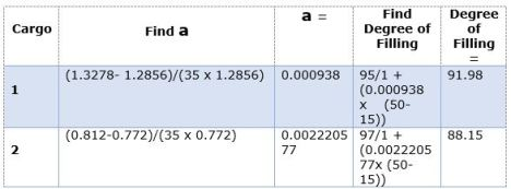 CALCULATION TO FIND DOF