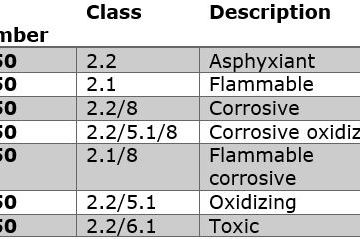 Aerosol Classification