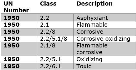 Aerosol Classification