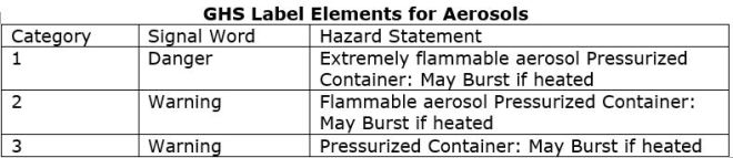 GHS Label Elements for Aerosols
