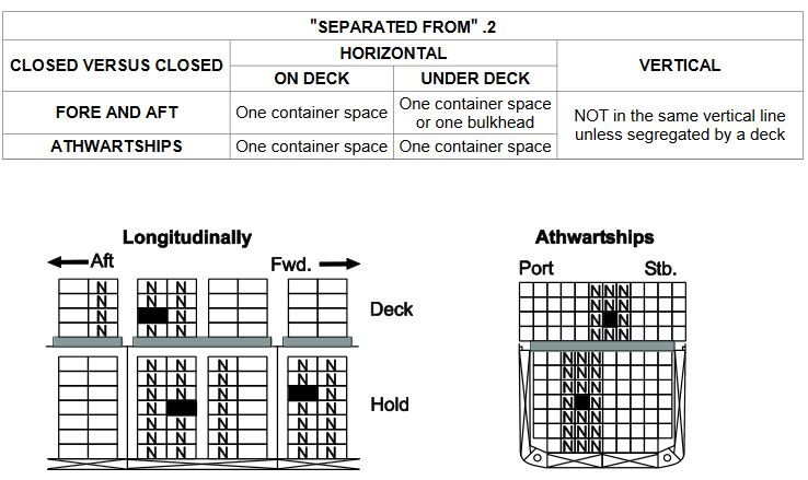 Containers segregated Separated From each other