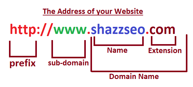 Domain extension