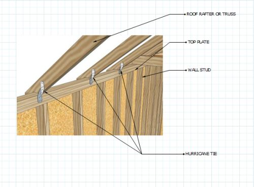 Hurricane Clips Rafters
