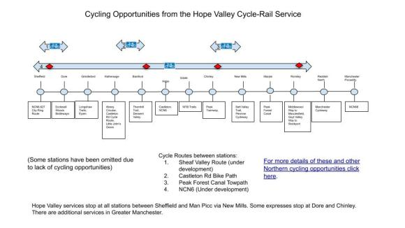 Cycling Opportunities from the Hope Valley Service