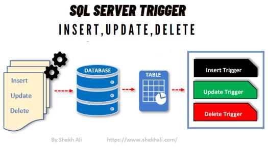 SQL Server Trigger Update, Insert, Delete