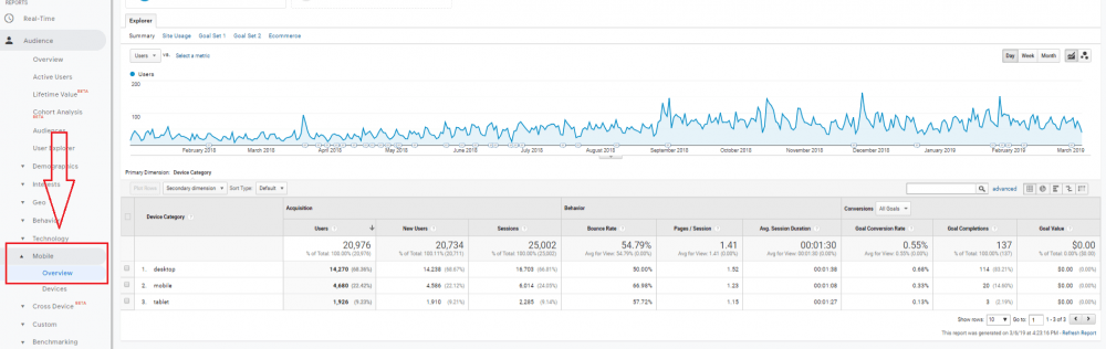 Google Analytics Mobile Performance Report