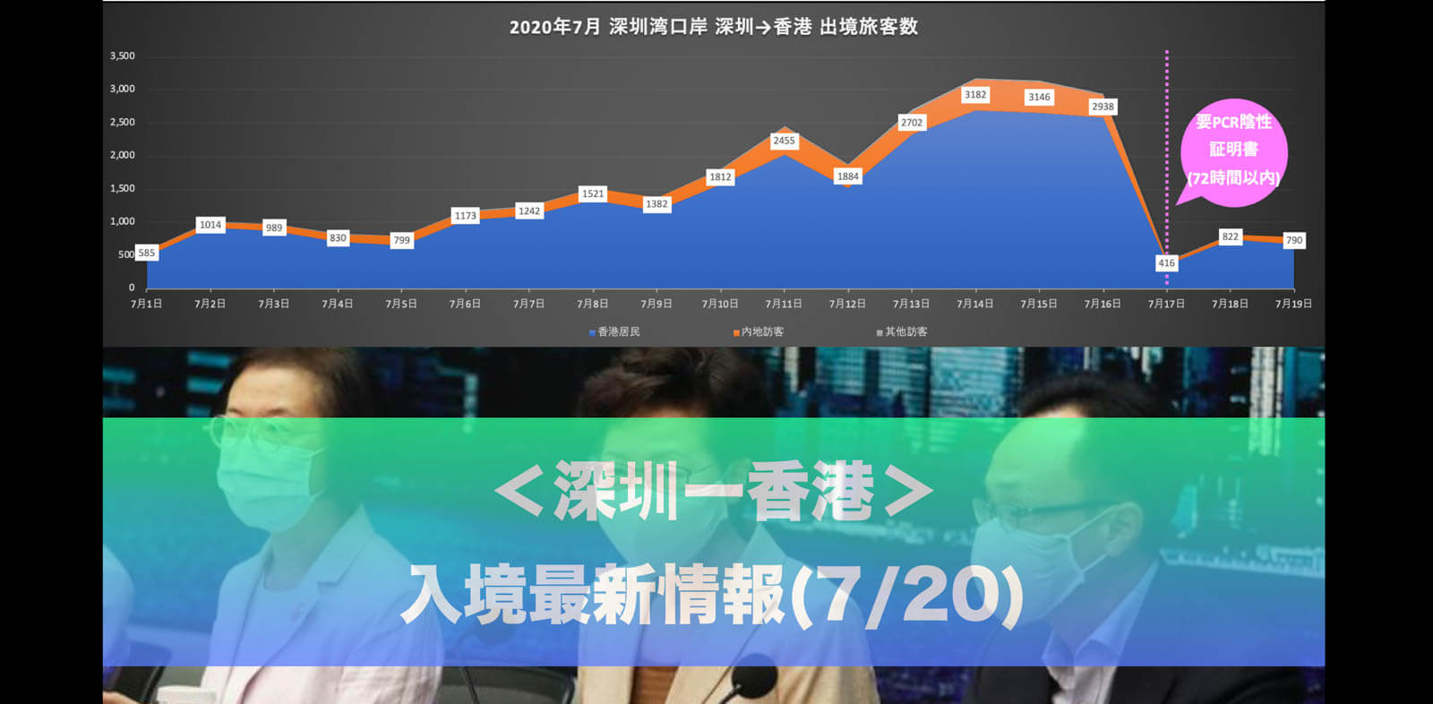 香港市内の感染者増加に伴う規制強化と「深センー香港」入境最新情報(7/20)