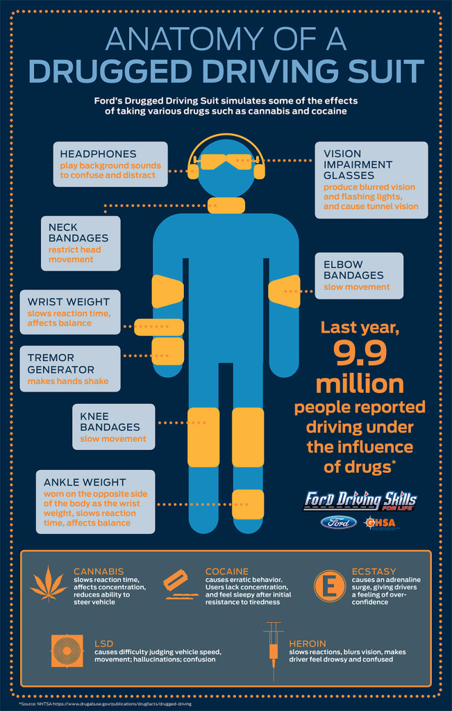 Graphic about the Drugged Driving Suit for Ford Driving Skills for Life program