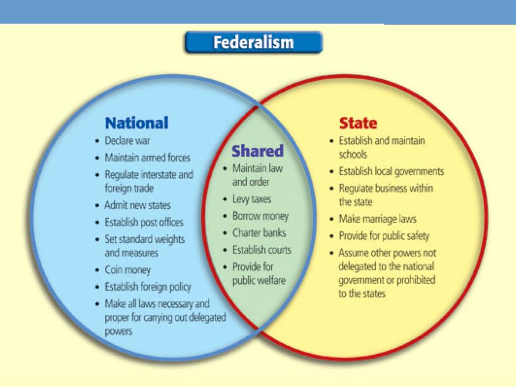 American Federalism Source Purpose And Establishment Part Ii