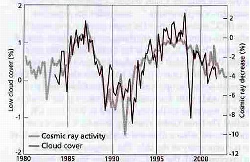 Figure 3 – The connection between cosmic rays and cloud cover is blatantly obvious from this chart.