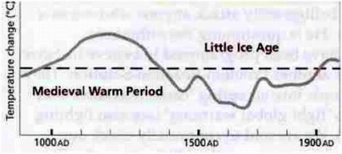 Figure 1 – The Medieval Warm Period was warmer than today, and the Little Ice Age (from which the significance of today's temperatures is often measured) much cooler.