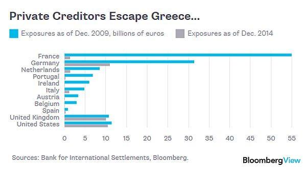 GreekDebtPrivate2015