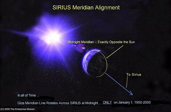The Connection Between the star Sirius and New Year's Eve on