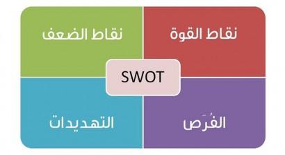 كيف تكشف نقاط قوة وضعف شركتك الناشئة باستخدام Swot Analysis