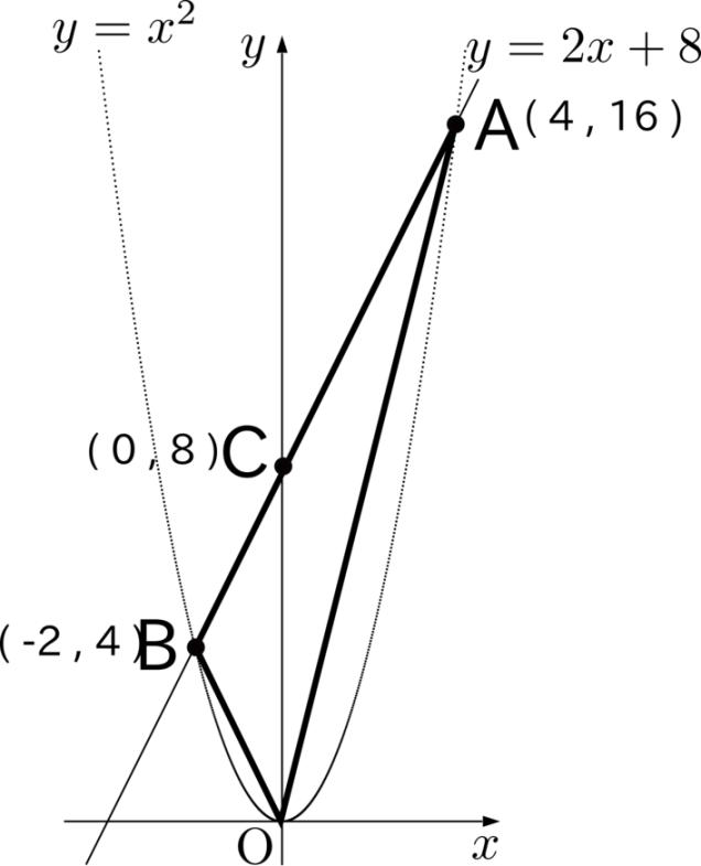 図3:点A、点B、点Cの座標を記入