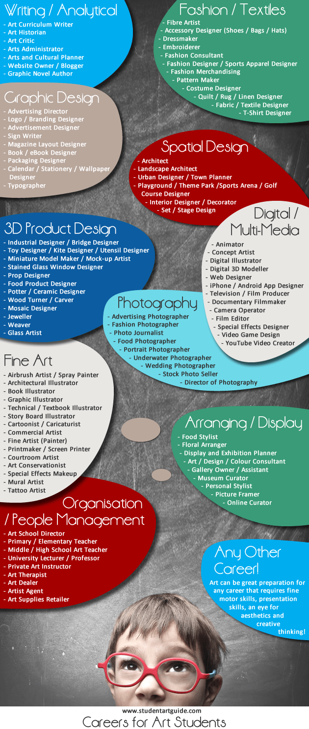 Art Career List - Artist Resource for Students