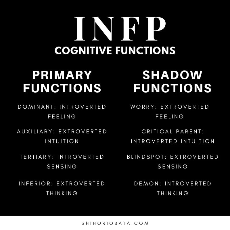 INFP Shadow Functions