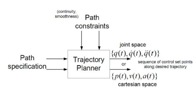 pathplanDiagram