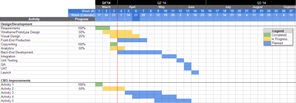 Agile Project Planning With Google Docs Charles Shimooka - Project timeline template google docs