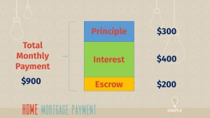 how does my mortgage payment work