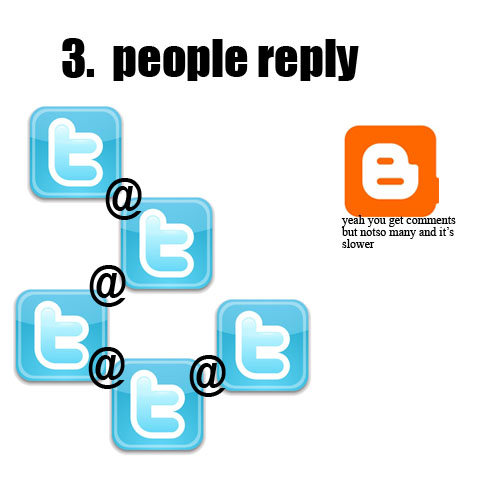 3. People Reply