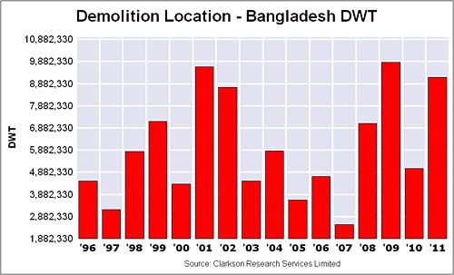 Statistics of ship dismantling in bangladesh