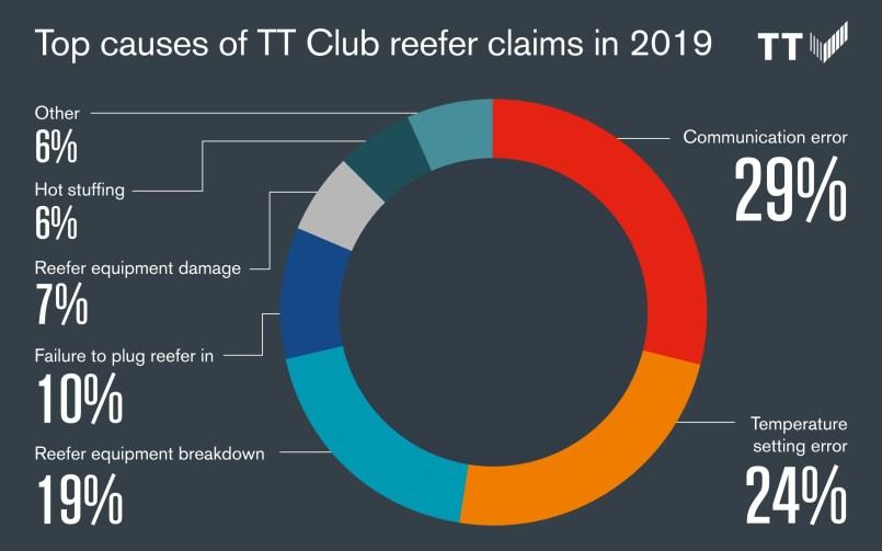 reefer claim