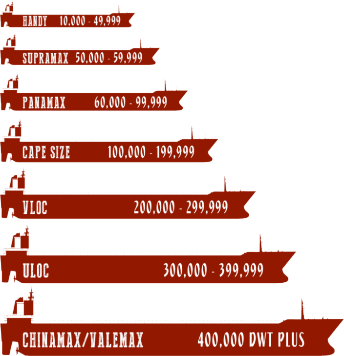 Bulk vessel classification by DWT - difference between bulk and break bulk