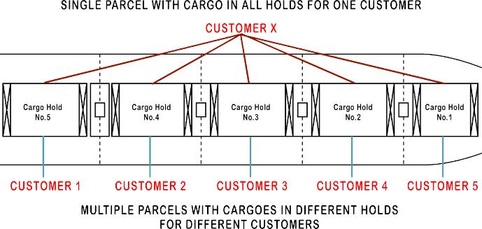 bulk ships hold - bulk and break bulk