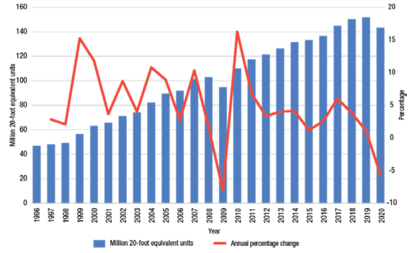 UNCTAD - Global containerized trade, 1996–2020