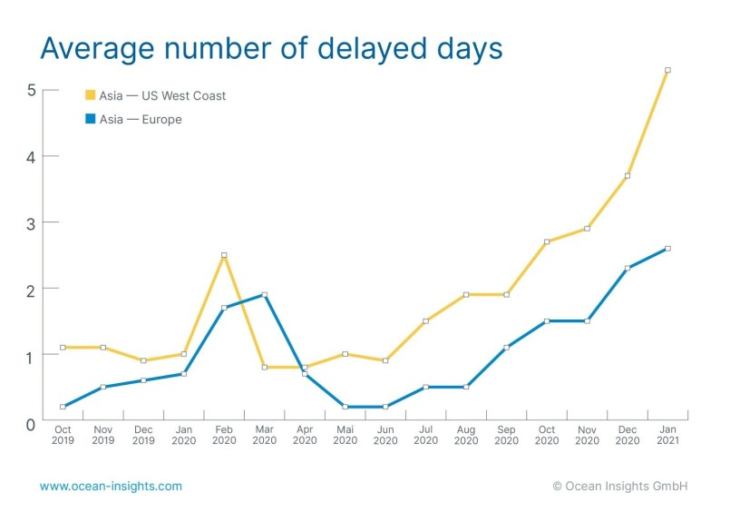 Container rollover report - jan 2020/2021 - carrier reliability -Ocean Insights - Shipping and Freight Resource