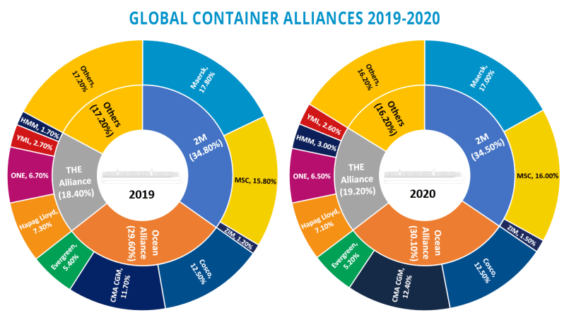 global container alliance - k-alliance - shipping and freight resource