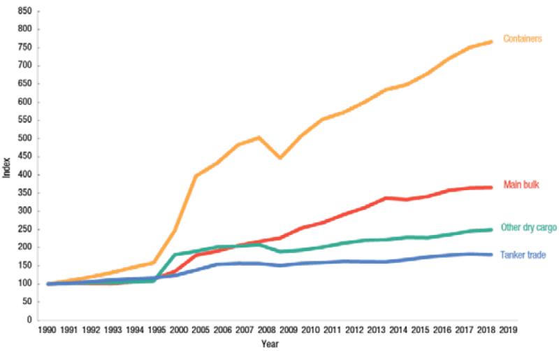 development of maritime trade