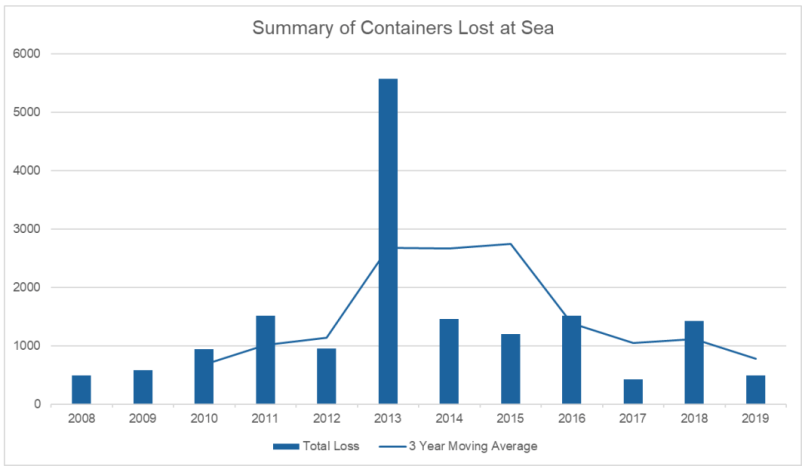 containers lost at sea - shipping and freight resource
