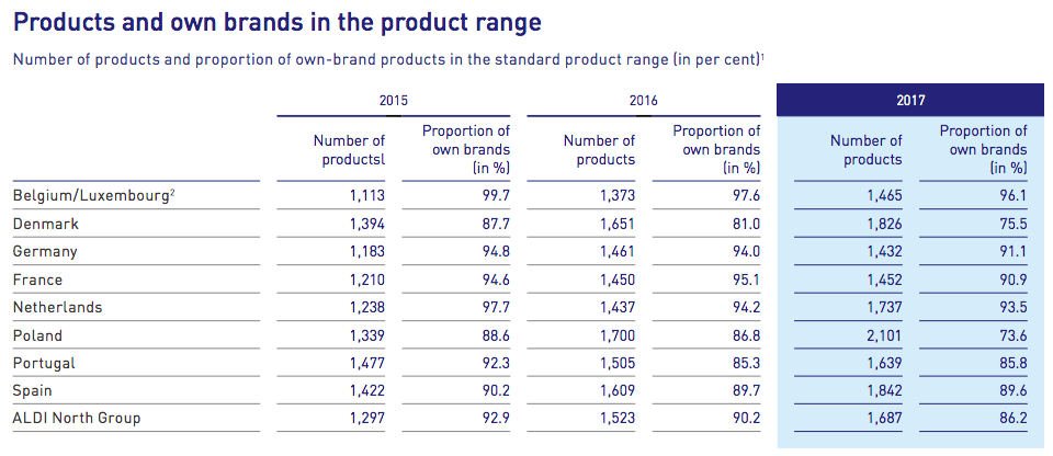 products-and-own-brands-aldi-north