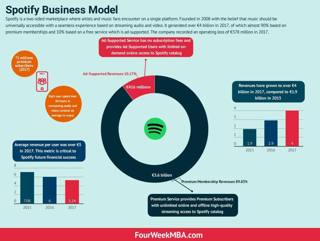 Spotify-商业模式