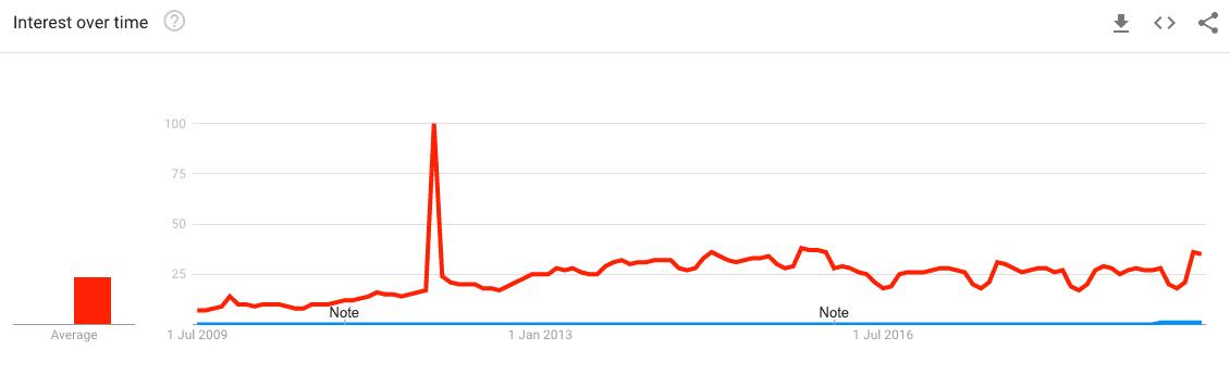 venmo-me-vs-google-it