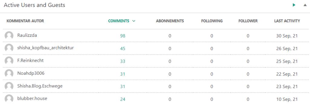 ranking-analyse