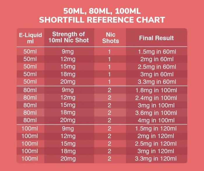 shortfill mixing chart