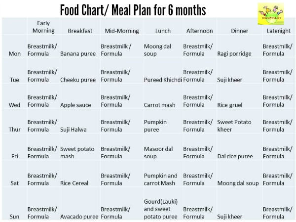 Indian Baby Food Chart For  Months Baby