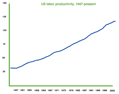 us labor productivity 1947 present images frompo