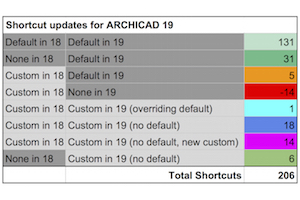 Shoegnome Shortcuts for ARCHICAD 19 – Shoegnome Architects